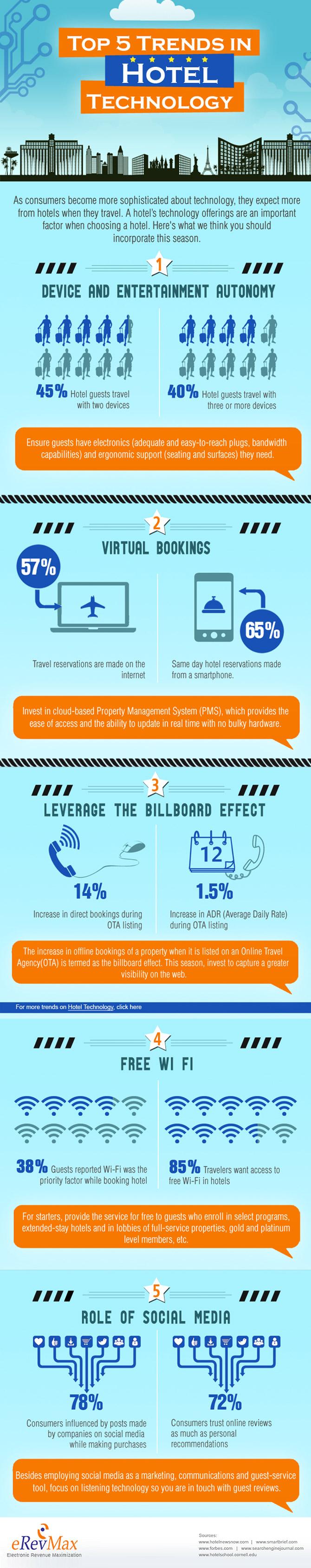 tendencias tecnológicas para hoteles