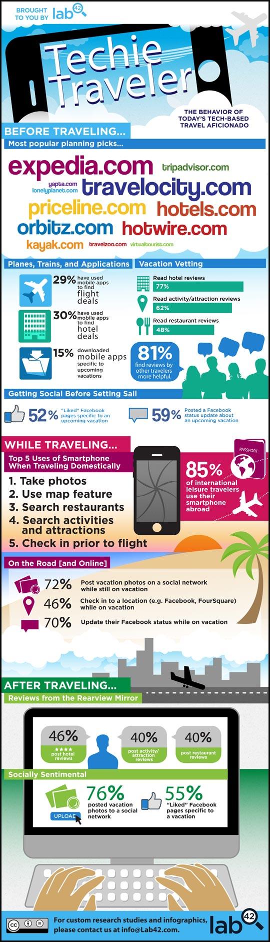 Social media en viajes