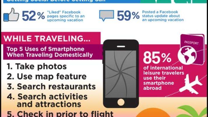 Impacto de los social media en los viajes