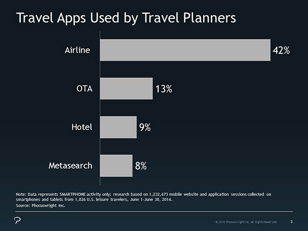 travel apps